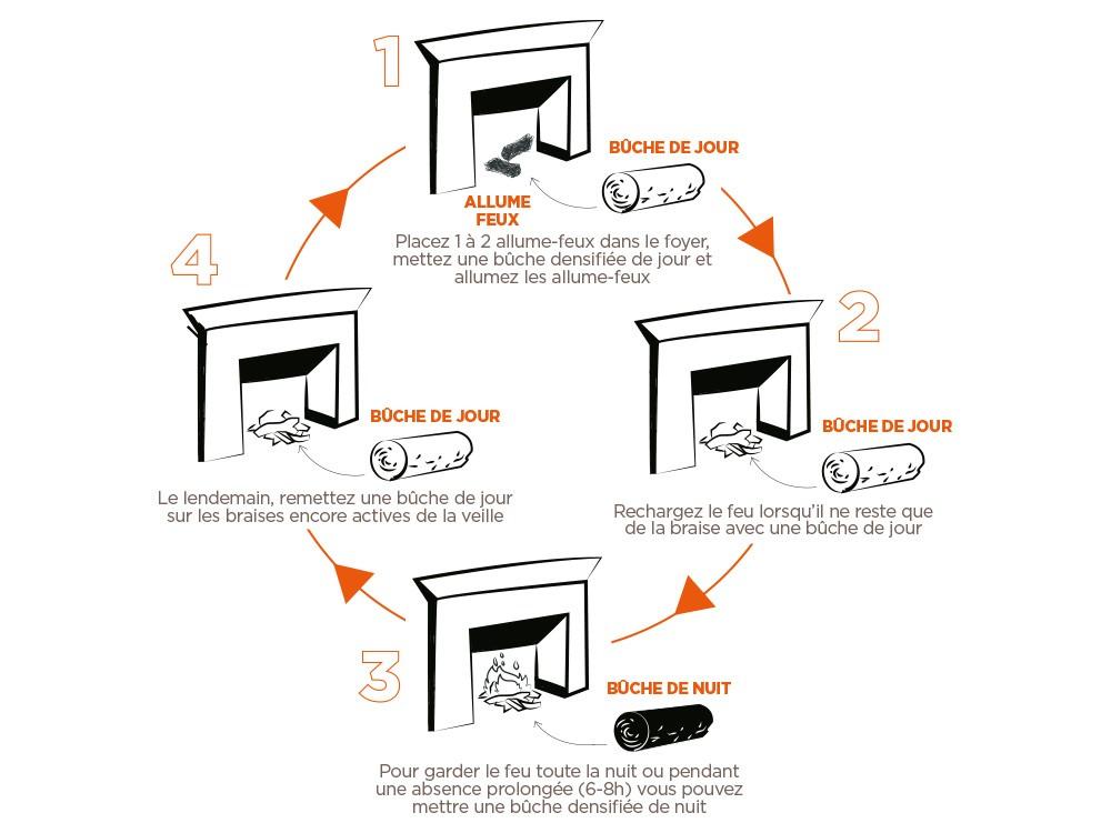 combustion des Bûches densifiées de jour PiveteauBois pour poêle, cheminée ou chaudière à bois  par Vivre en Bois