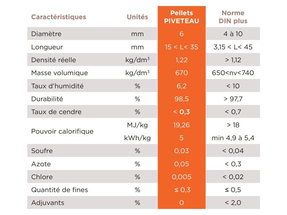 Tableau des caractéristiques des pellets bois en sac de 15kg marque PIVETEAUBOIS