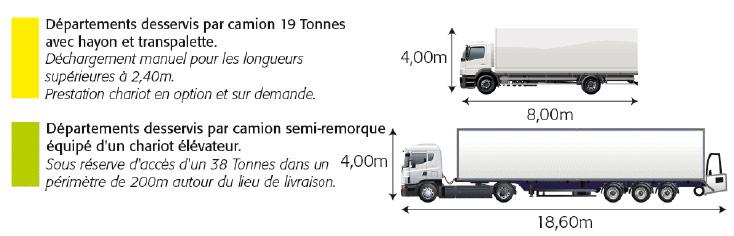 Départements desservis par camion 19 Tonnes et par camion 38 Tonnes